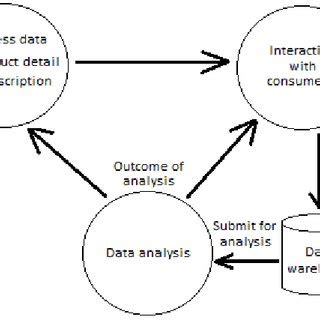 Research Proposal on Database Management System